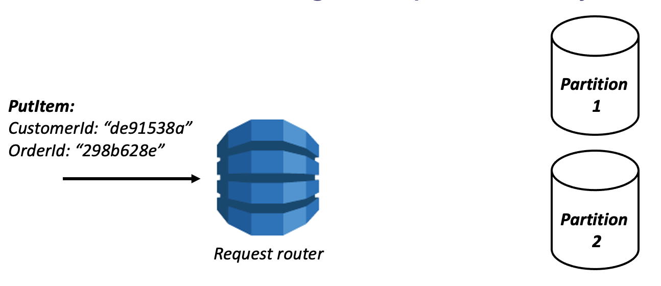 DynamoDB request to request router