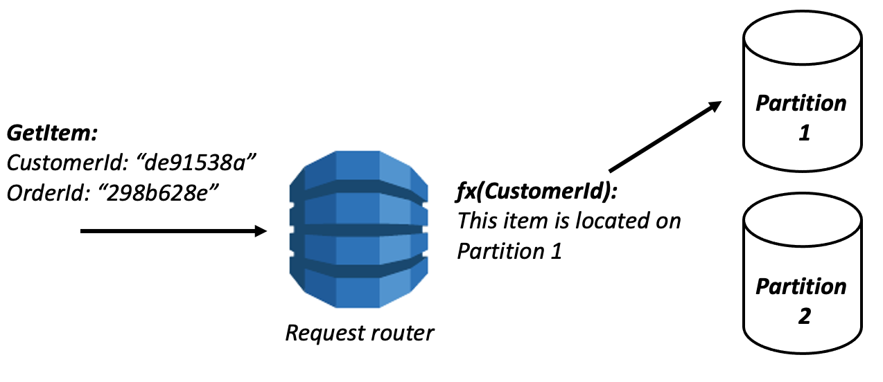 DynamoDB read request to partition