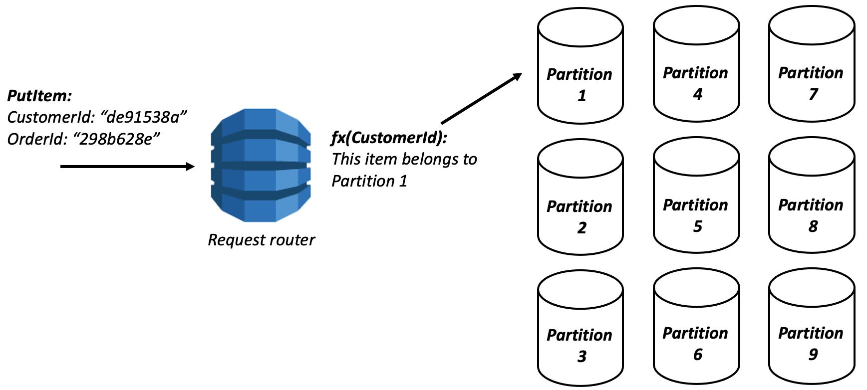 DynamoDB lots of partitions