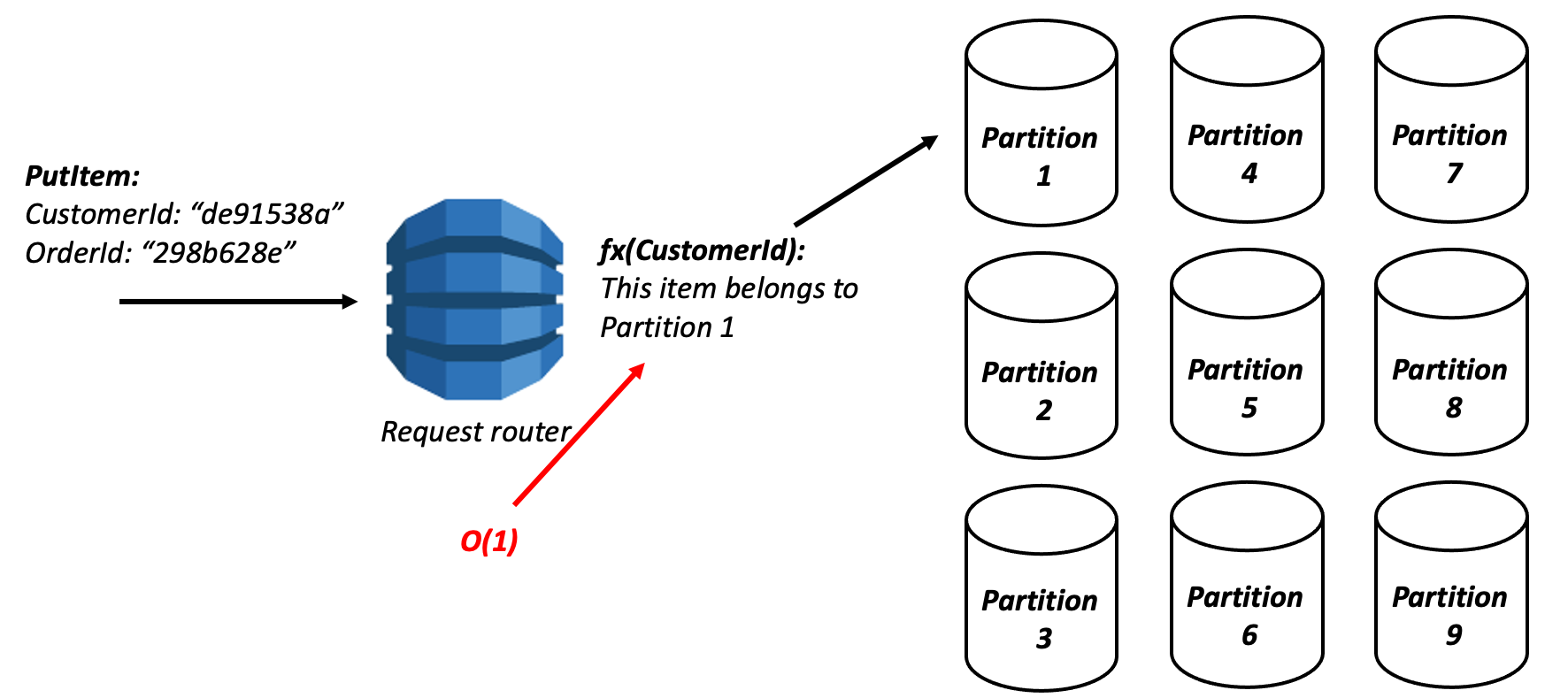 DynamoDB time complexity with lots of partitions