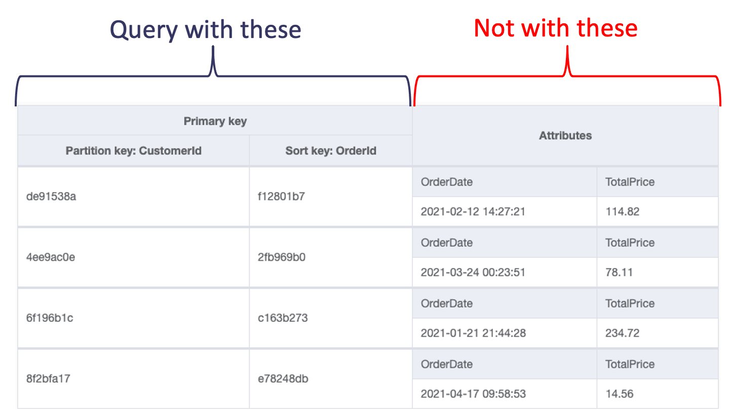 DynamoDB table -- what you can query on