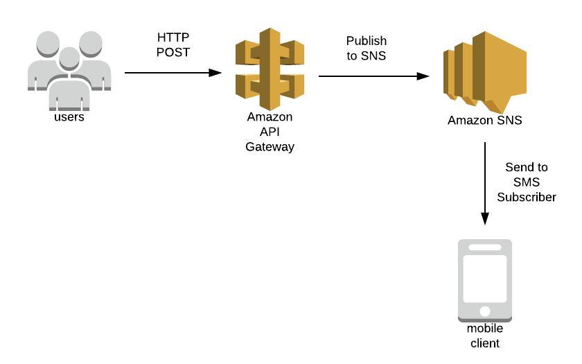 APIG SNS architecture