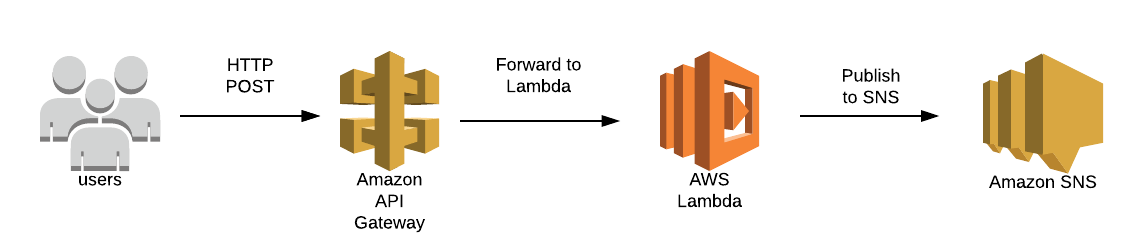 SNS Publish with Lambda