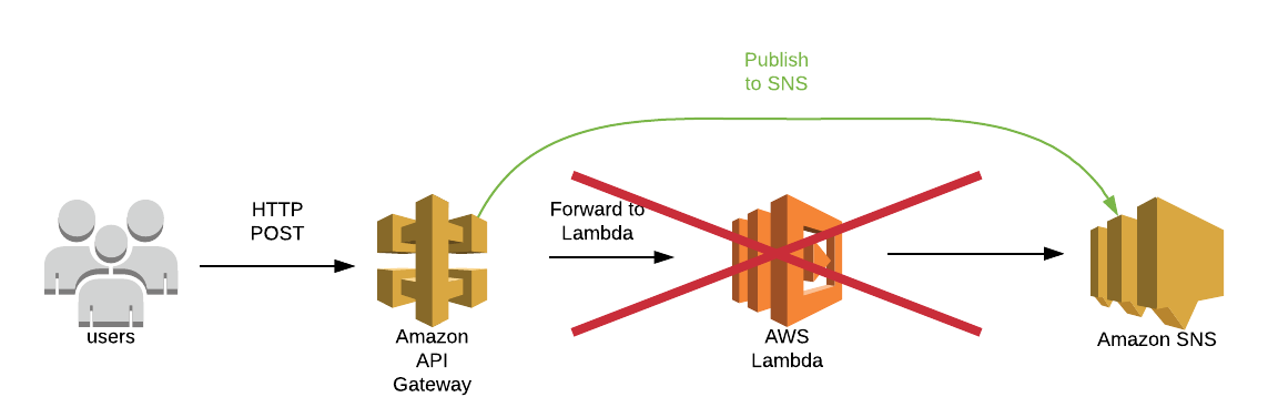 Connect AWS API Gateway directly to SNS using a service