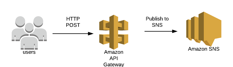 APIG Service Proxy