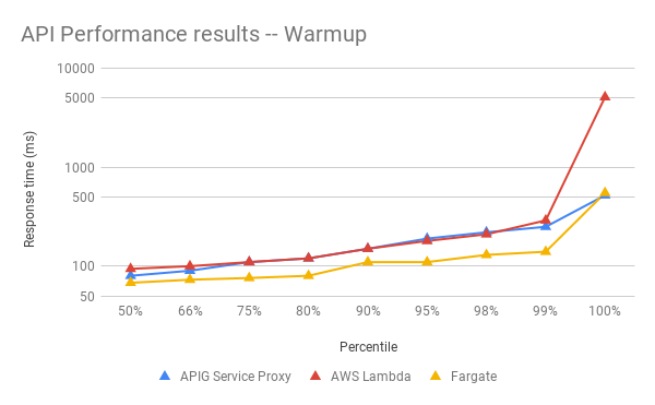 api performance results -- warmup