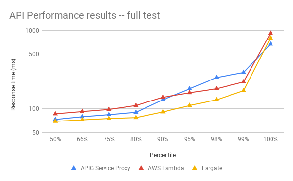 api performance results -- full test