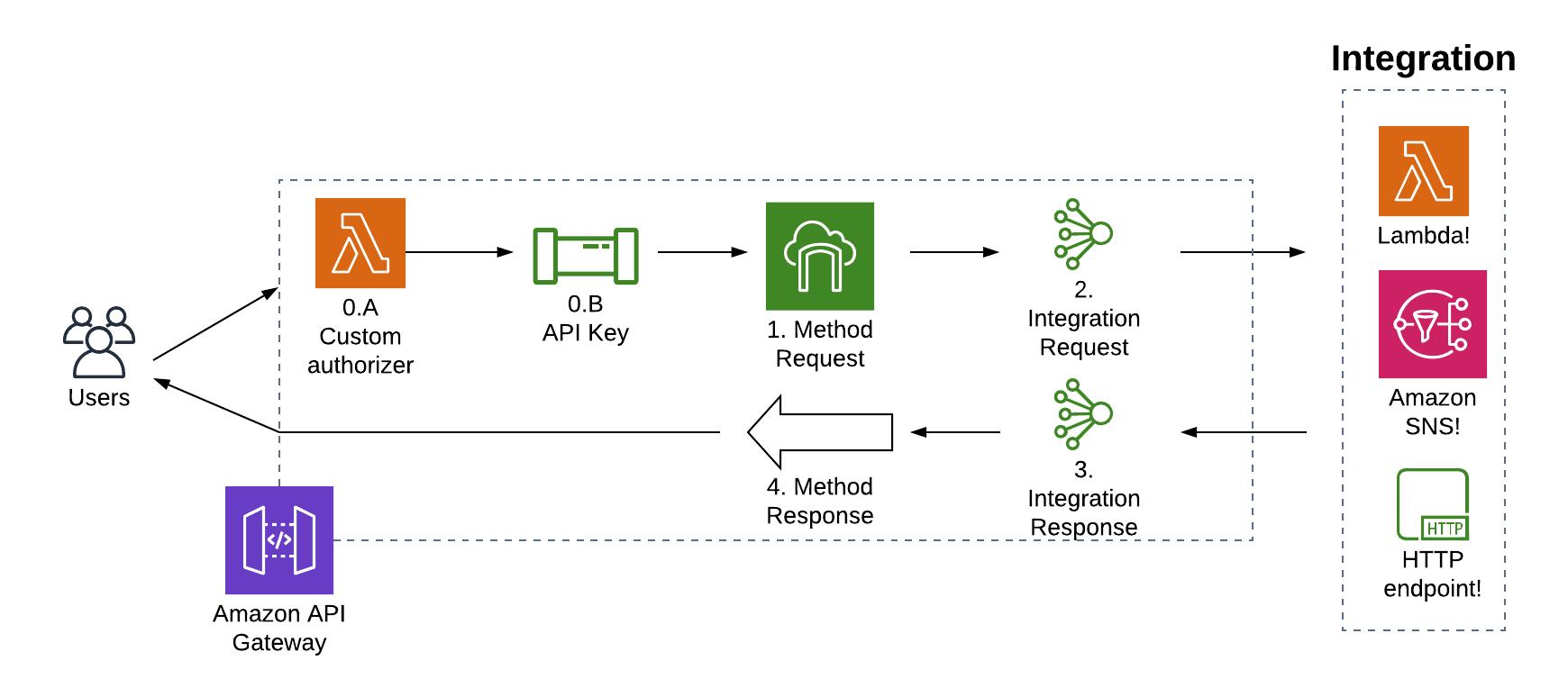 API Gateway clear