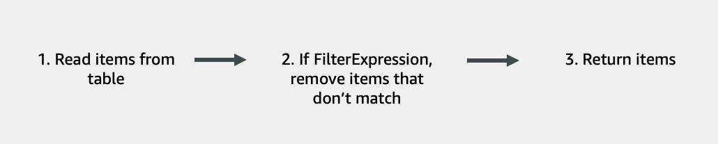 FilterExpression Steps