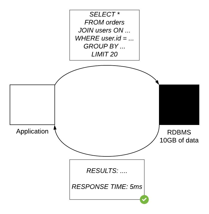 SQL Black Box -- Normal Performance