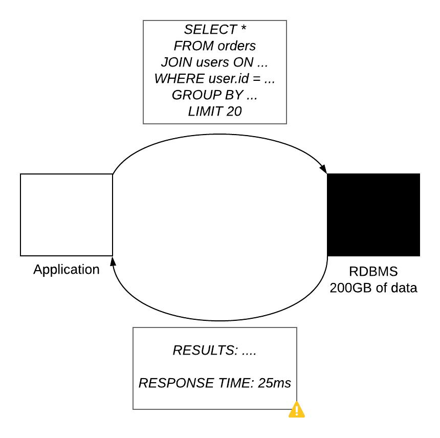 SQL Black Box -- More data