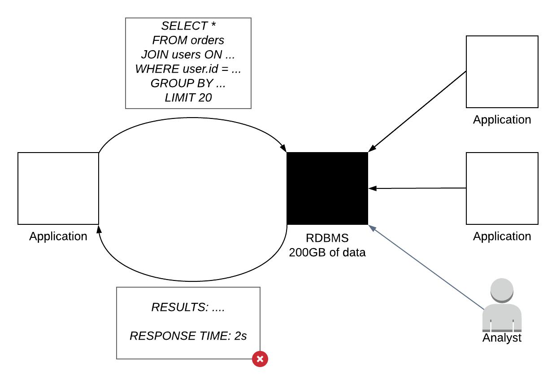 SQL Black Box -- Neighbors