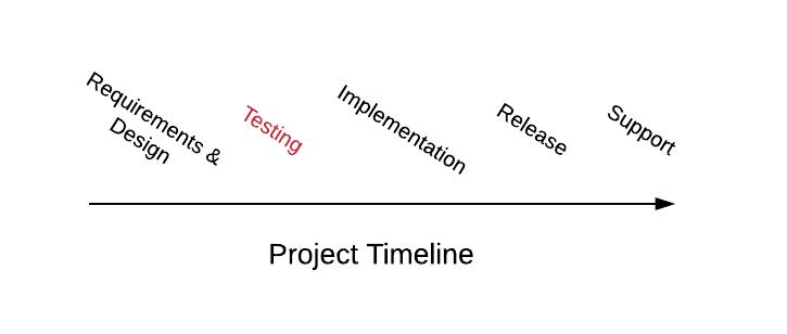Timeline -- shift left