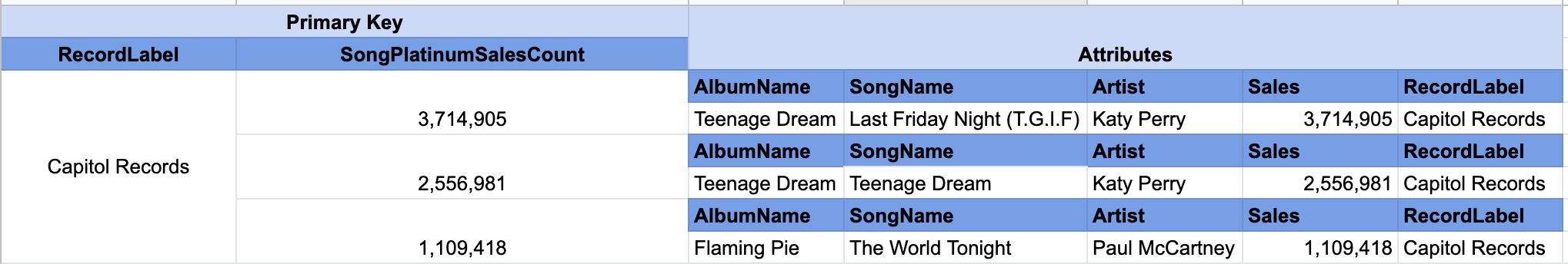 DynamoDB Music Table Record Label Platinum songs GSI