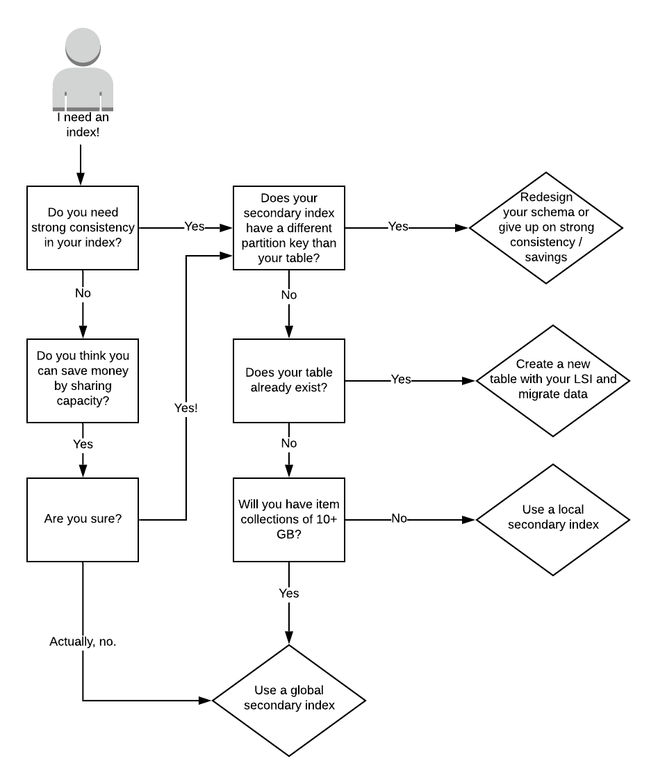 Secondary Index flow chart