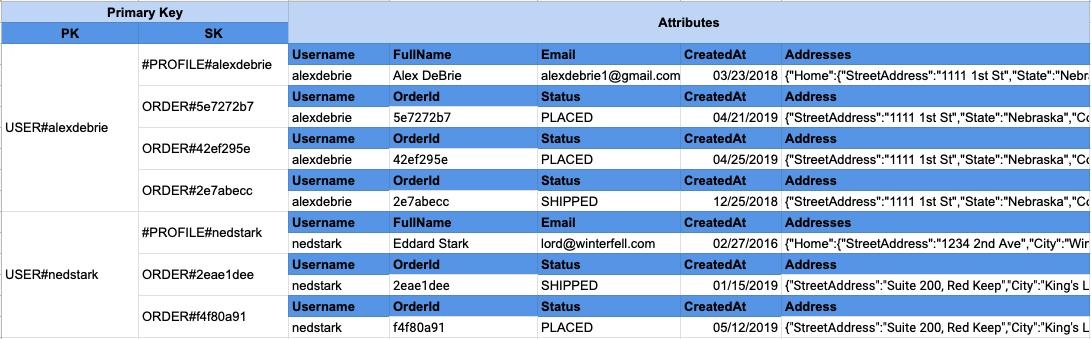 Dynamodb -- Users & Orders in single table