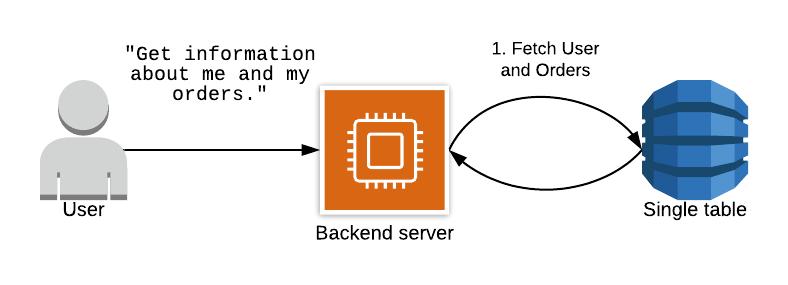 DynamoDB -- Users Orders in single table