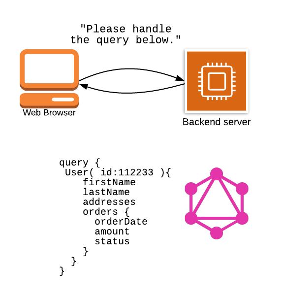 SPA + GraphQL