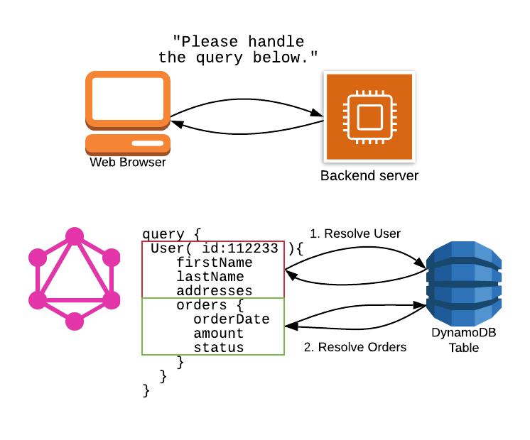 SPA + GraphQL resolvers