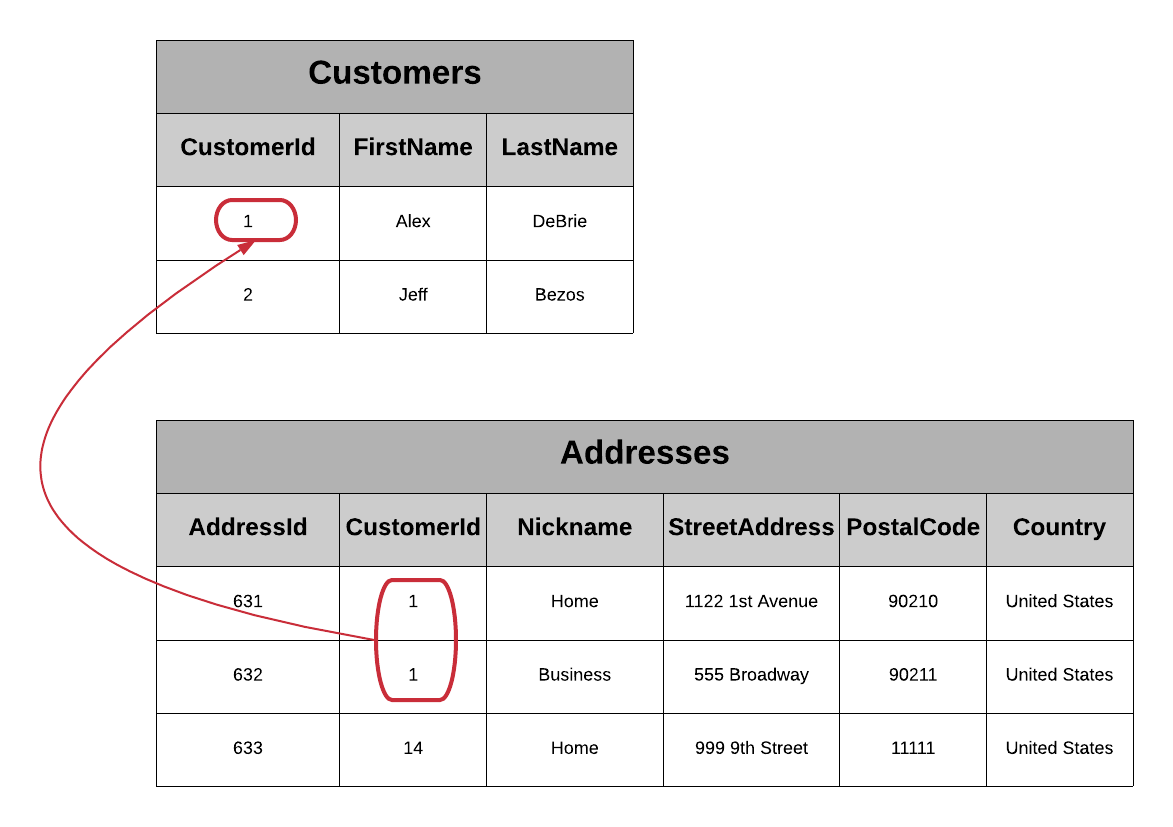 DynamoDB normalization with Customers and Addresses