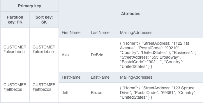 DynamoDB denormalization with Customers and Addresses