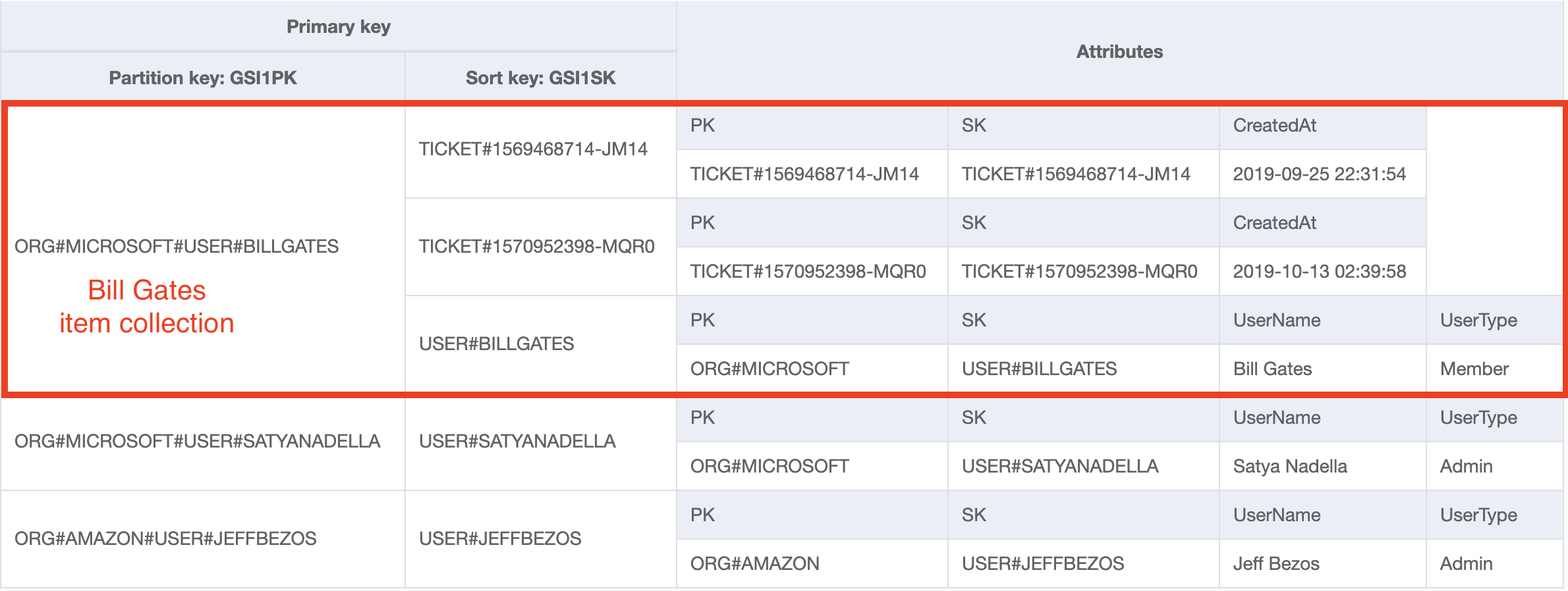 DynamoDB table Users and Tickets GSI