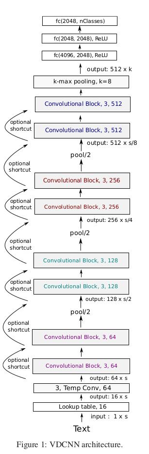 GitHub - dongjun-Lee/text-classification-models-tf