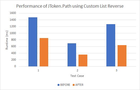 Consider using a custom List Reverse method for  NET