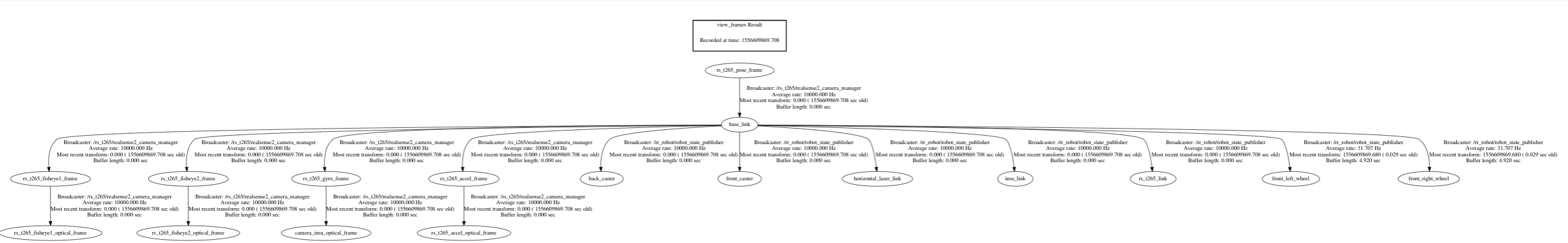 Example tf tree with T265 and a mobile robot · Issue #749
