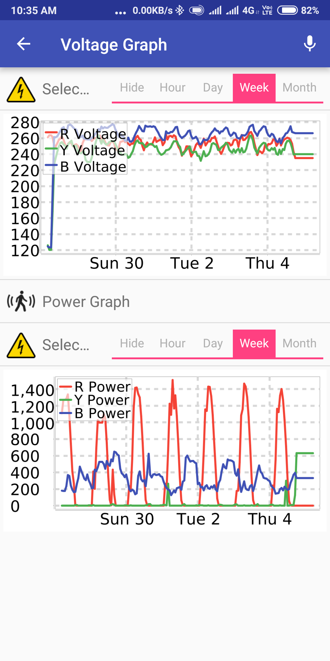 Adding support for PZEM004T energy monitor for 3 phase - request