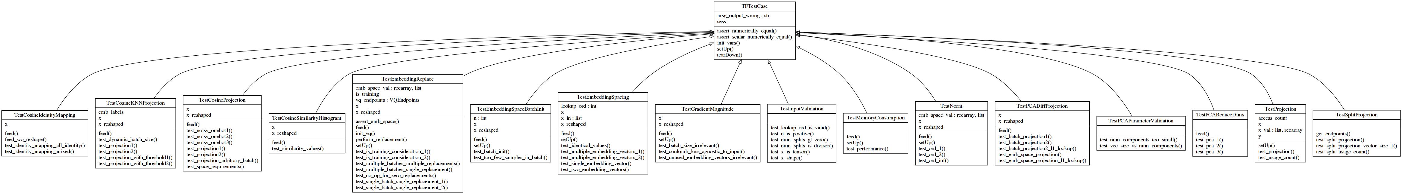 vq_layer class diagram