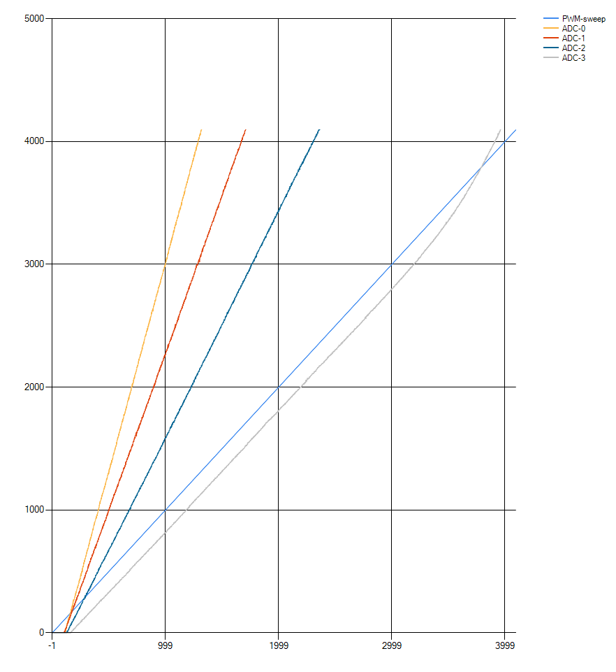 TW#12287] ESP32 ADC accuracy · Issue #164 · espressif/esp-idf · GitHub