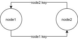 second_node