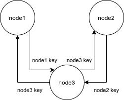 third_node