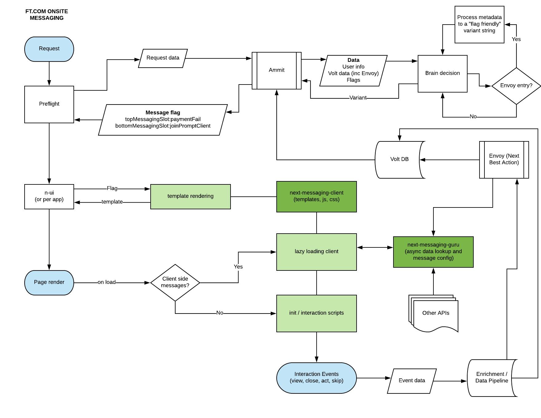 next-messaging - flow overview
