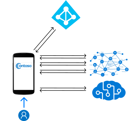 Architecting your Mobile app · AzureAD/microsoft