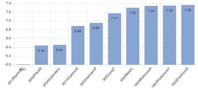Data sensitive aligning (depending on bar length not value