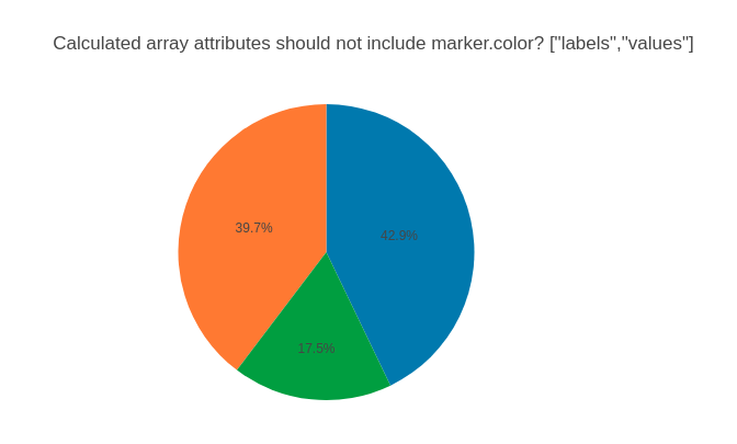 Pie Chart Supply Defaults Generates Empty Markerlors Array