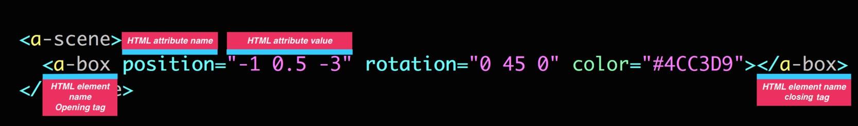 HTML & Primitives – A-Frame