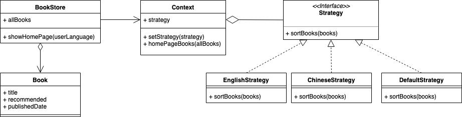 strategy UML