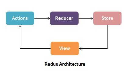 redux_architecture