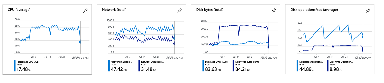 100% CPU spike on all cluster nodes · Issue #1376 · Azure/service
