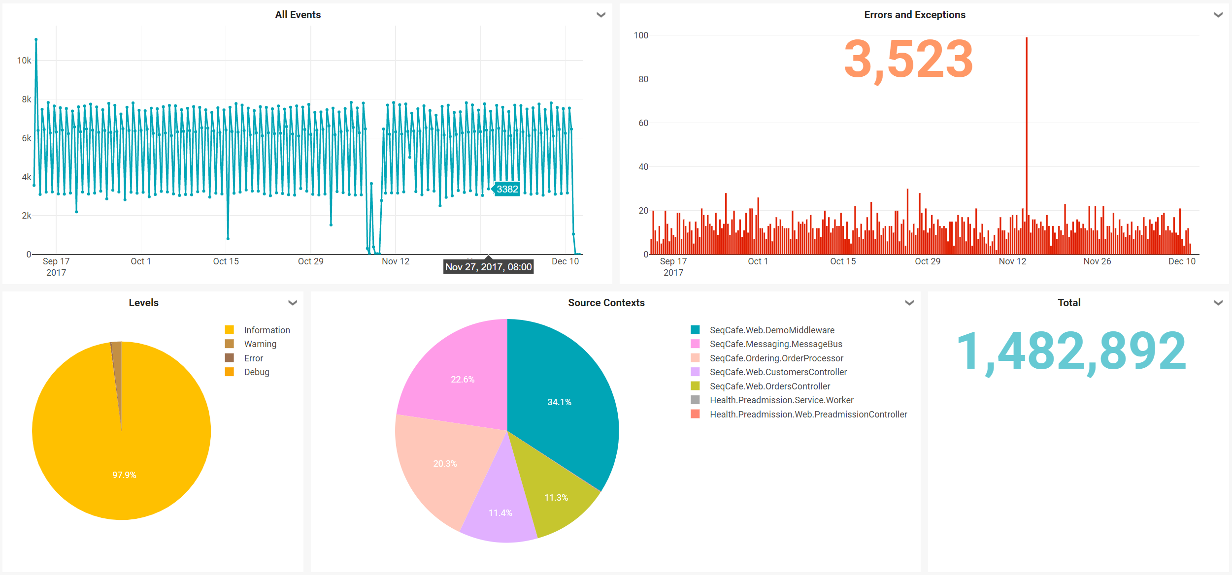 Pie Charts On Dashboard Issue 629 Datalustseq Tickets Github