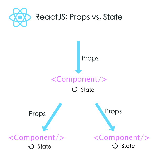 Beaches] React component props vs state