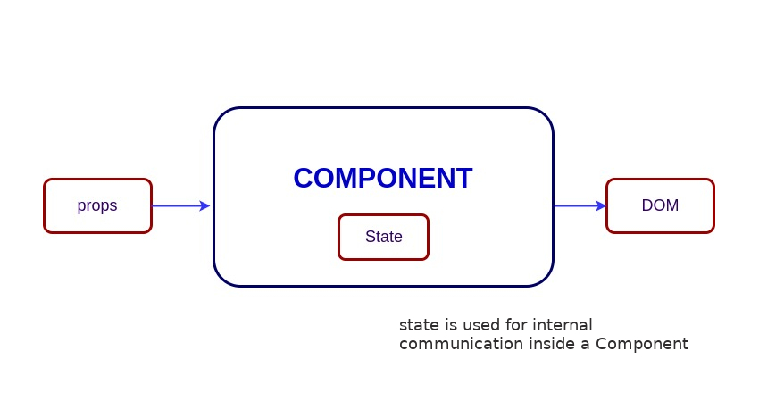 stateful-vs-stateless-component-tutorial-component-with-state
