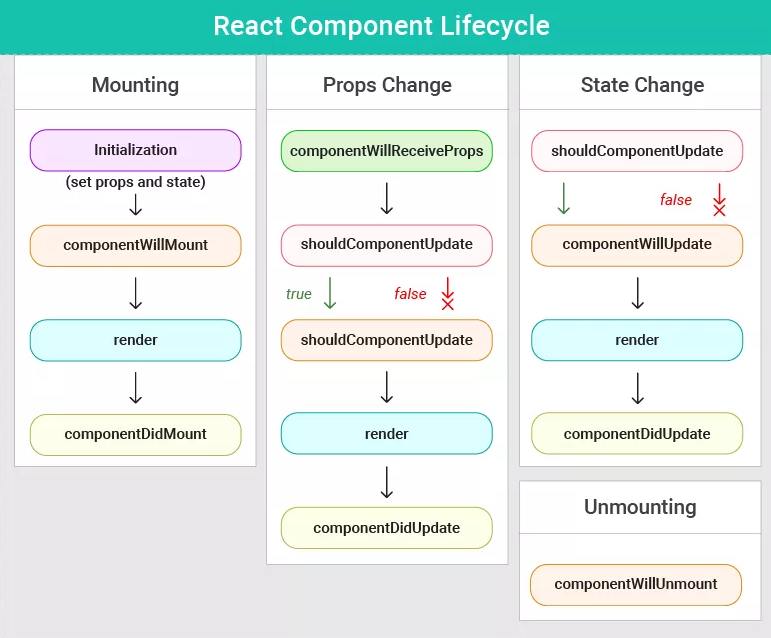 old_react_lifecycle