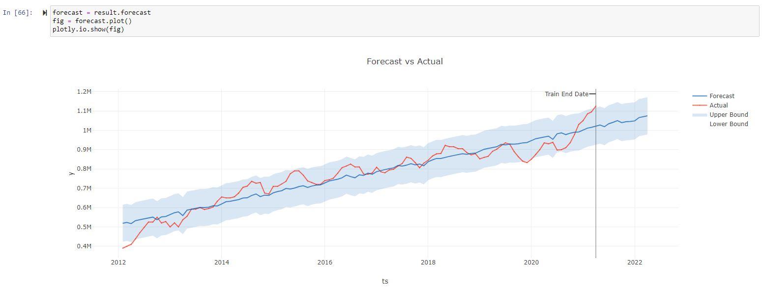 greykite_forecast