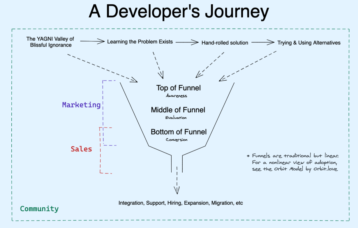 Developer Journey