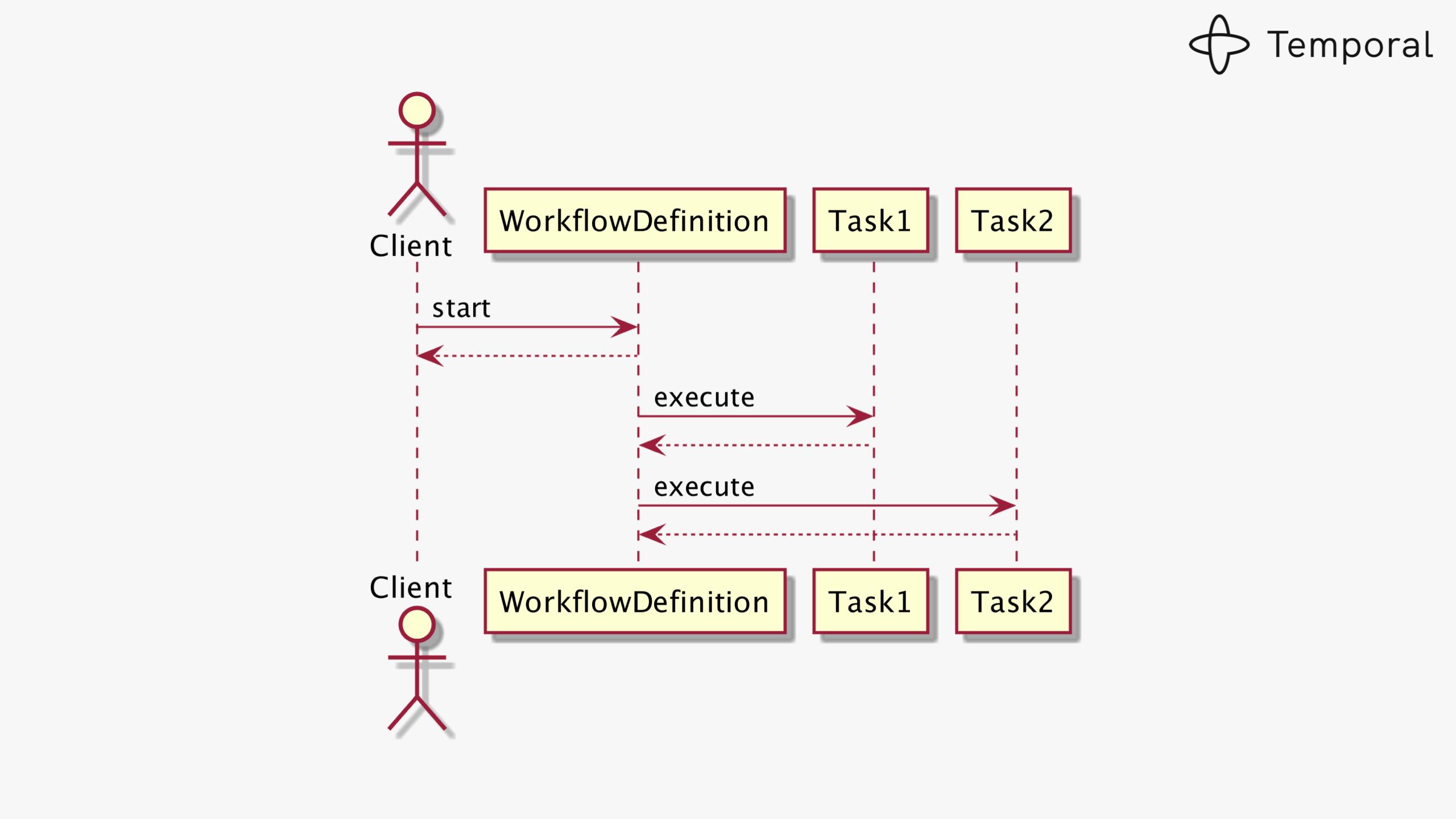 Designing Workflow Engine-v7-images 010
