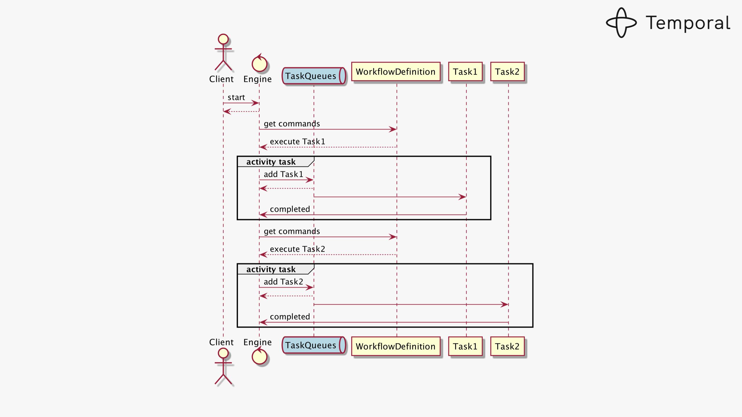 Designing Workflow Engine-v7-images 012